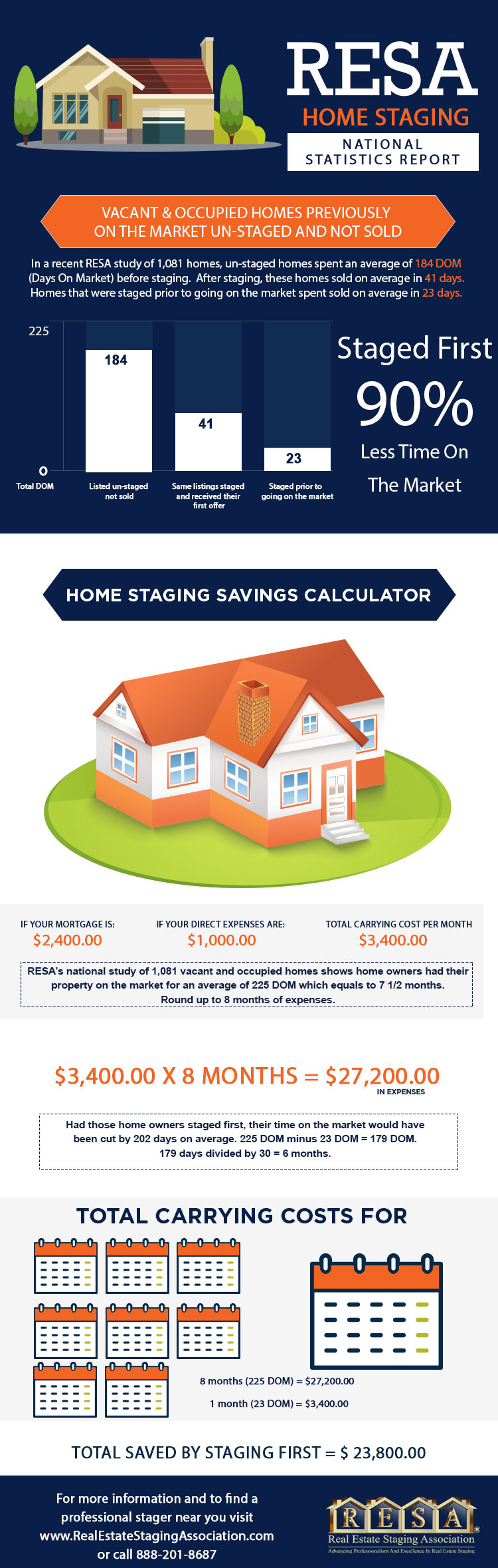 resa-home-staging-statistics